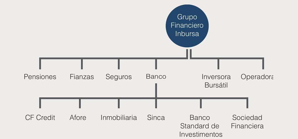 Quién Es Inbursa En El Mercado Financiero Mexicano